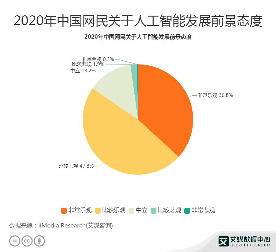 2020年中国网民关于人工智能发展前景态度