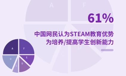 教育行业数据分析:2020中国61%网民认为STEAM教育优势为培养/提高学生创新能力