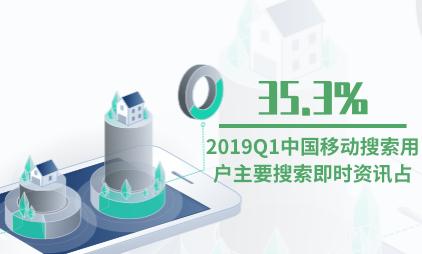 移动搜索行业数据分析:2019Q1中国35.3%移动搜索用户主要搜索即时资讯