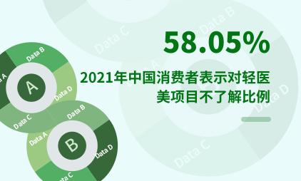 轻医美行业数据分析:2021年中国58.05%消费者表示对轻医美项目不了解