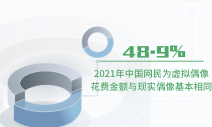 虚拟偶像行业数据分析:2021年中国48.9%网民为虚拟偶像花费金额与现实偶像基本相同