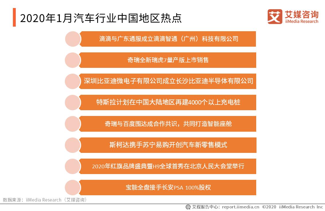 2020年1月汽车行业中国地区热点