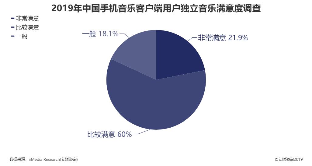 2019年中国手机音乐客户端用户独立音乐满意度调查结果