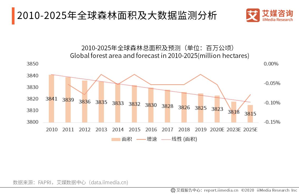 2010-2025年全球森林面积及大数据监测分析