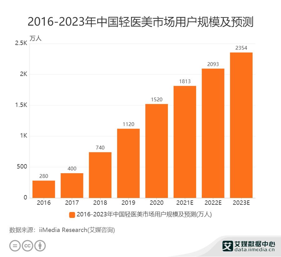 2016-2023年中国轻医美市场用户规模及预测