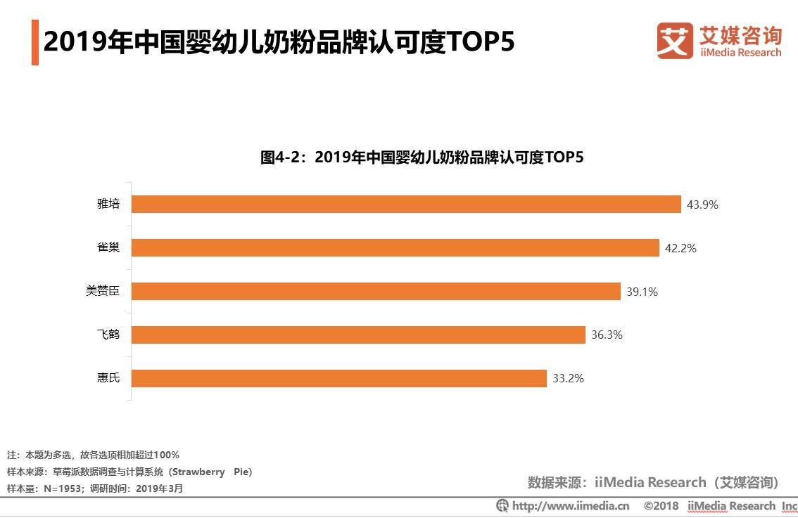 2019年中国婴幼儿奶粉品牌认可度TOP5