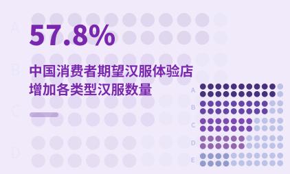 汉服行业数据分析:2021年中国57.8%消费者期望汉服体验店增加各类型汉服数量