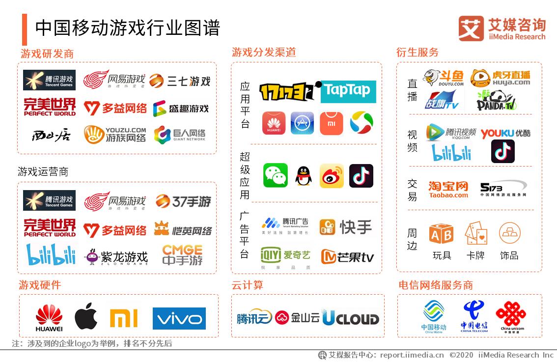 中国移动游戏行业图谱