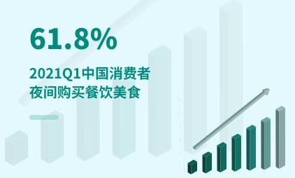 夜间经济数据分析:2021Q1中国61.8%消费者夜间购买餐饮美食
