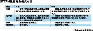 "STEAM教育成行业""新蓝海"""