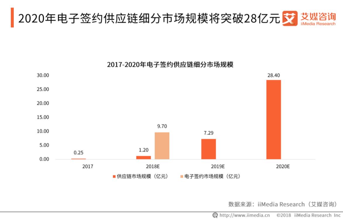 2019年中国电子签约B2B供应链细分市场规模及发展趋势解读