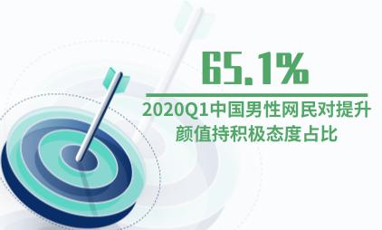 颜值经济数据分析:2020Q1中国男性网民对提升颜值持积极态度占比65.1%