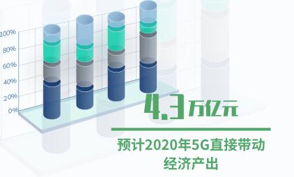中国5G手机行业数据分析:预计2020年5G直接带动经济产出达4.3万亿元