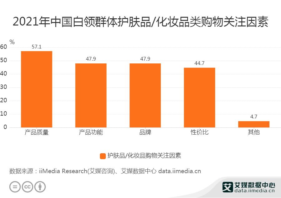 2021年中国白领群体护肤品_化妆品类购物关注因素