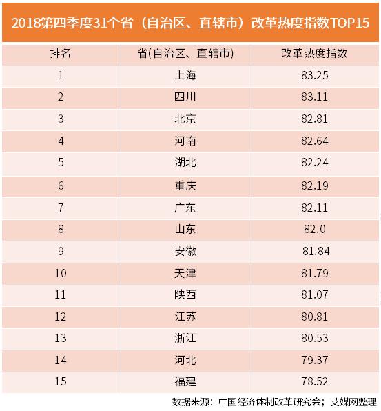 行业情报|2018年第四季度改革热度指数出炉,上海强势领跑全国