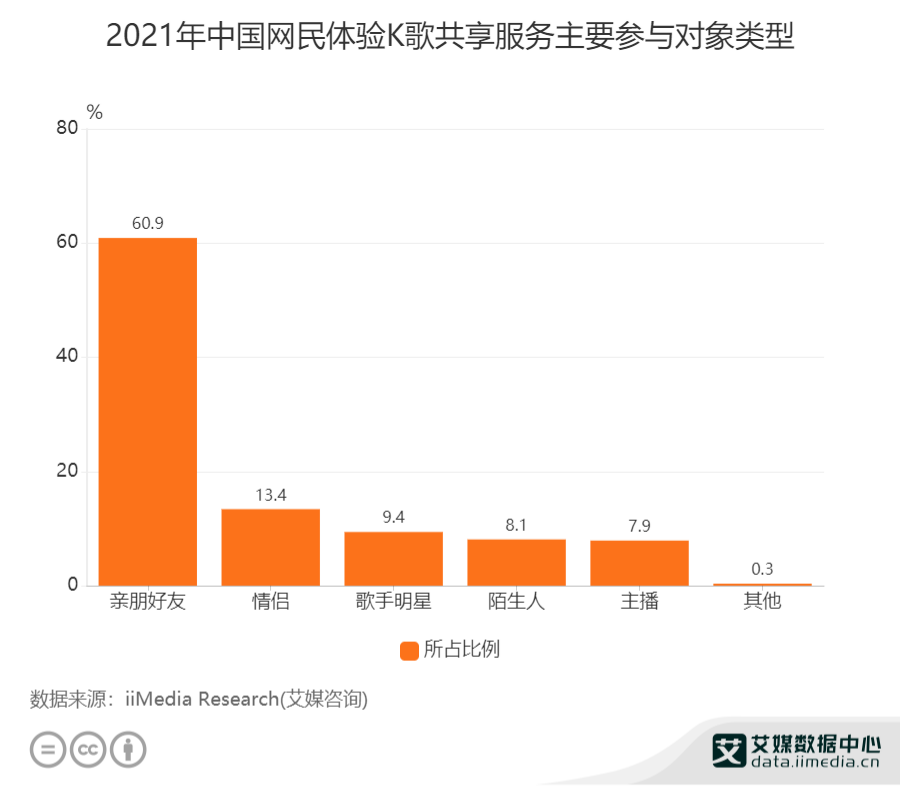 2021年中国网民体验K歌共享服务主要参与对象类型