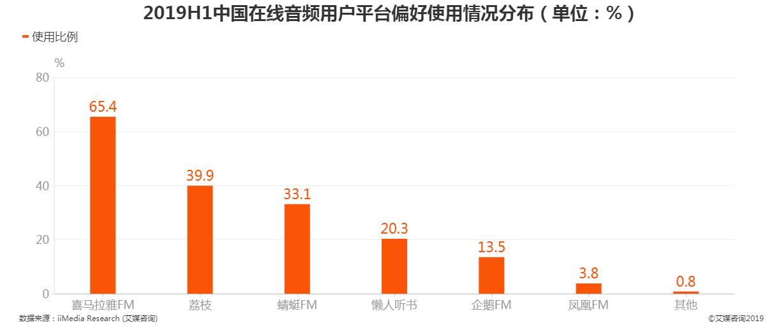 2019上半年中国在线音频用户偏好使用情况
