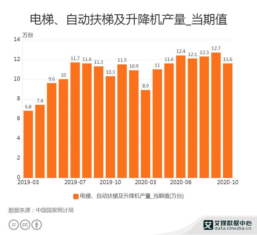 10月电梯、自动扶梯及升降机产量为11.6万台