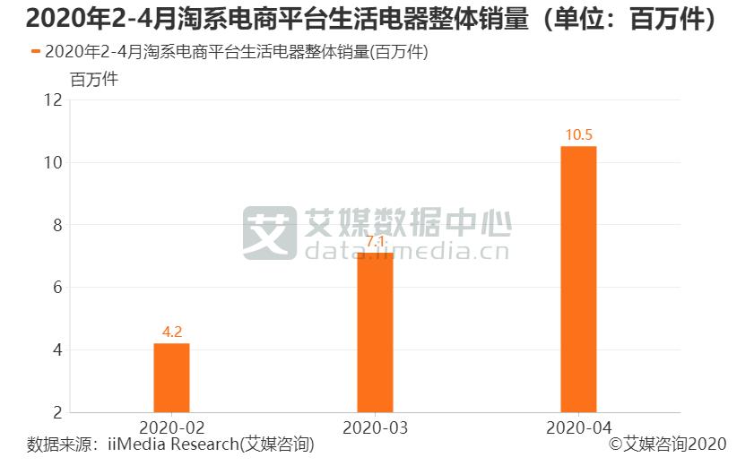 2020年2-4月淘系电商平台生活电器整体销量(单位:百万件)