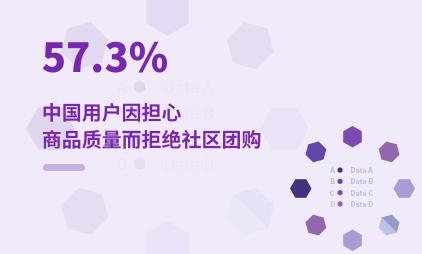 社区团购行业数据分析:2020年中国57.3%用户因担心商品质量而拒绝社区团购