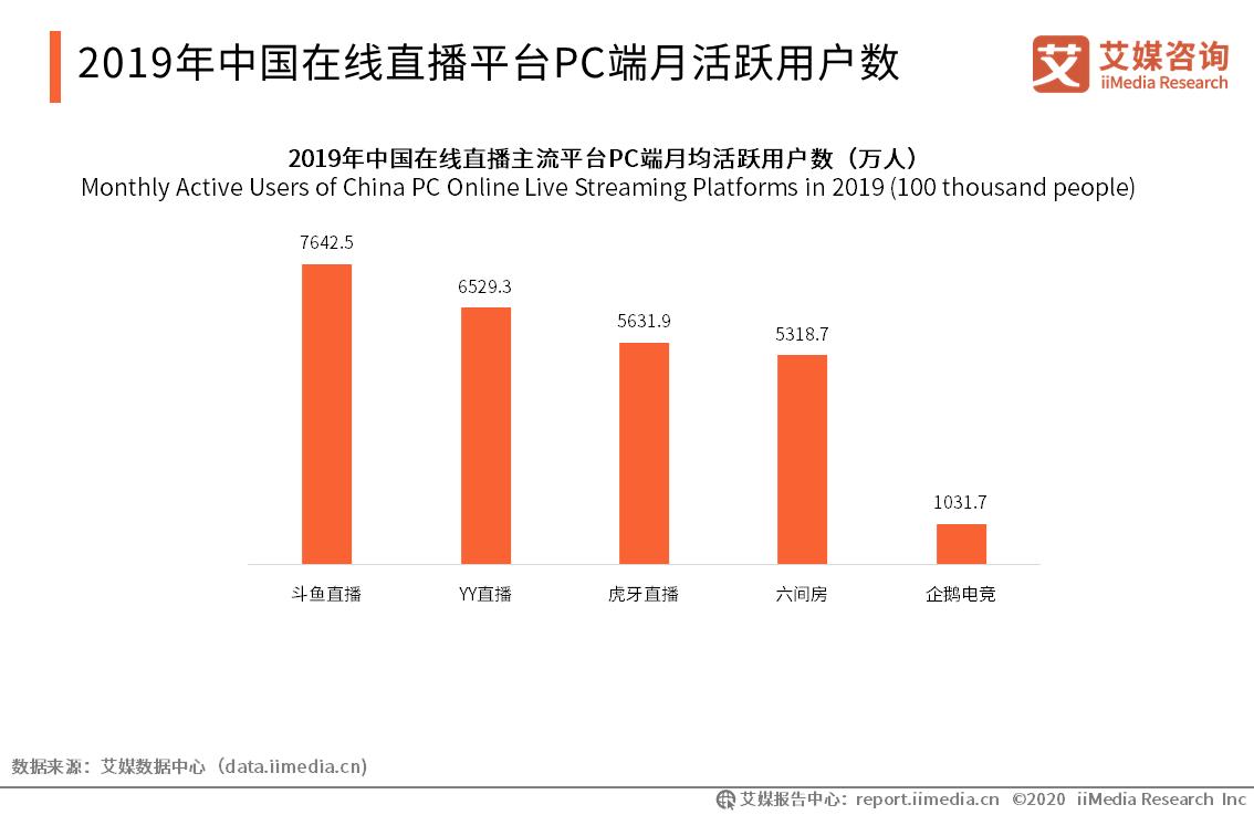 2019年中国在线直播平台PC端月活跃用户数