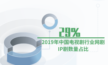 电视剧行业数据分析:2019年中国电视剧行业网剧IP剧数量占比为29%