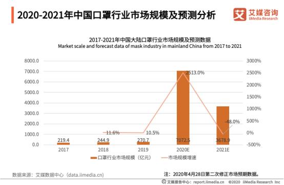 2020-2021年中国口罩行业市场规模及预测分析
