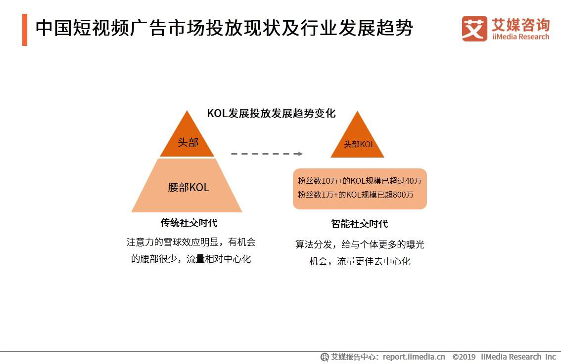 中国短视频广告市场投放现状及行业发展趋势