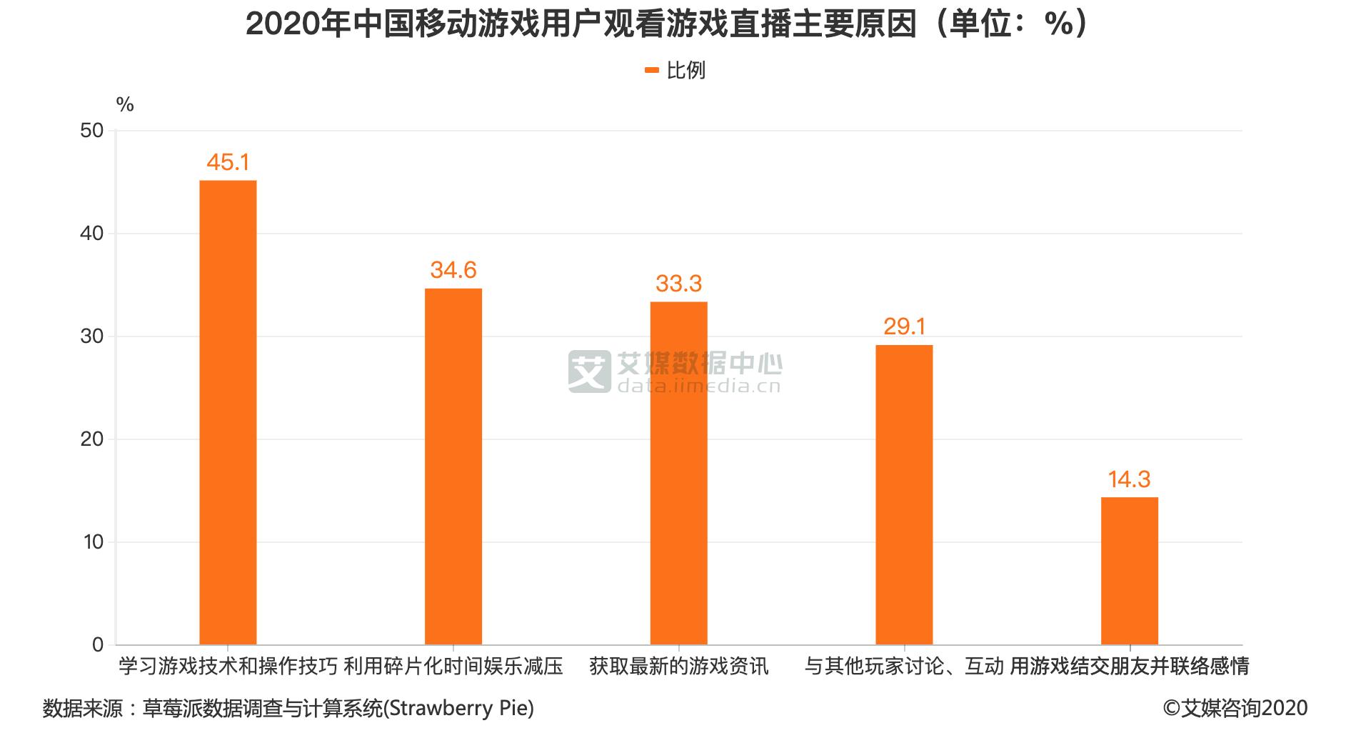 2020年中国移动游戏用户观看游戏直播主要原因(单位:%)