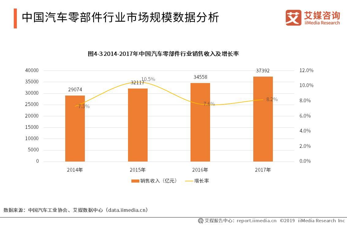 中国汽车零件部行业市场规模