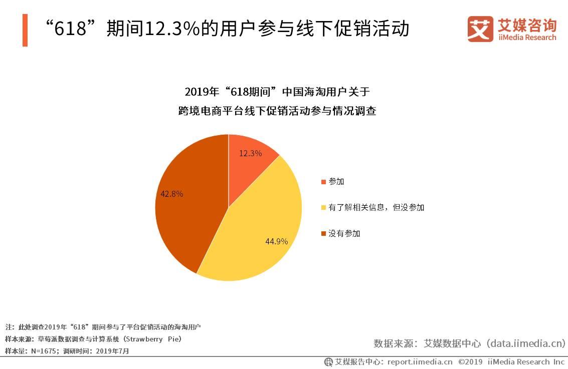 """""""618""""期间12.3%的用户参与线下促销活动"""