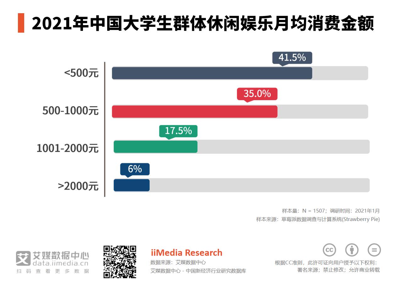 2021年中国35%大学生群体月均休闲娱乐消费额为500-1000元