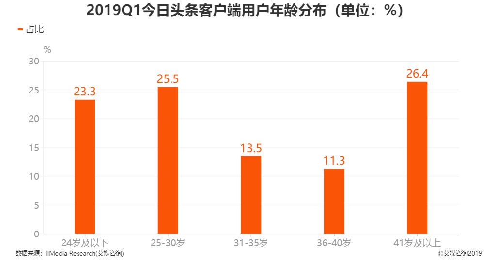 2019Q1今日头条客户端用户年龄分布