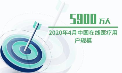 在线医疗行业数据分析:预计2020年4月中国在线医疗用户规模将达5900万人