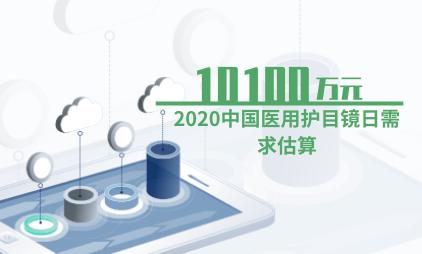 医疗行业数据分析:2020中国医用护目镜日需求估算达10100万元