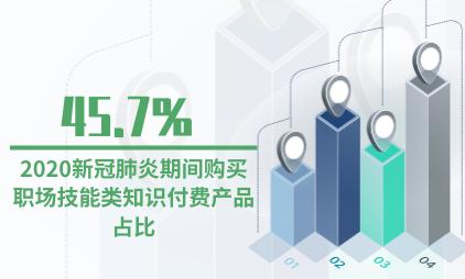 知识付费行业数据分析:2020新冠肺炎期间购买职场技能类知识付费产品占比达45.7%
