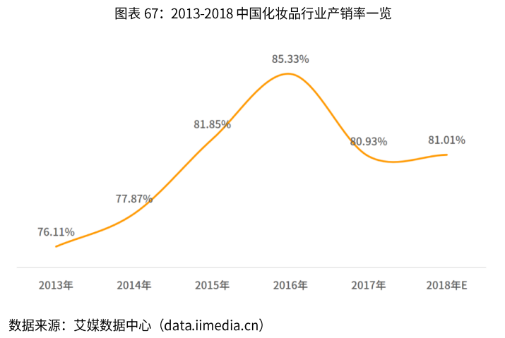 中国化妆品行业产销率