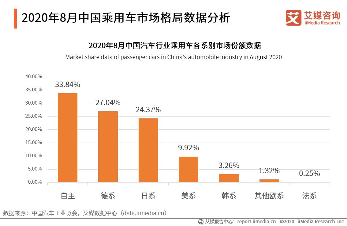 2020年8月中国乘用车市场格局数据分析