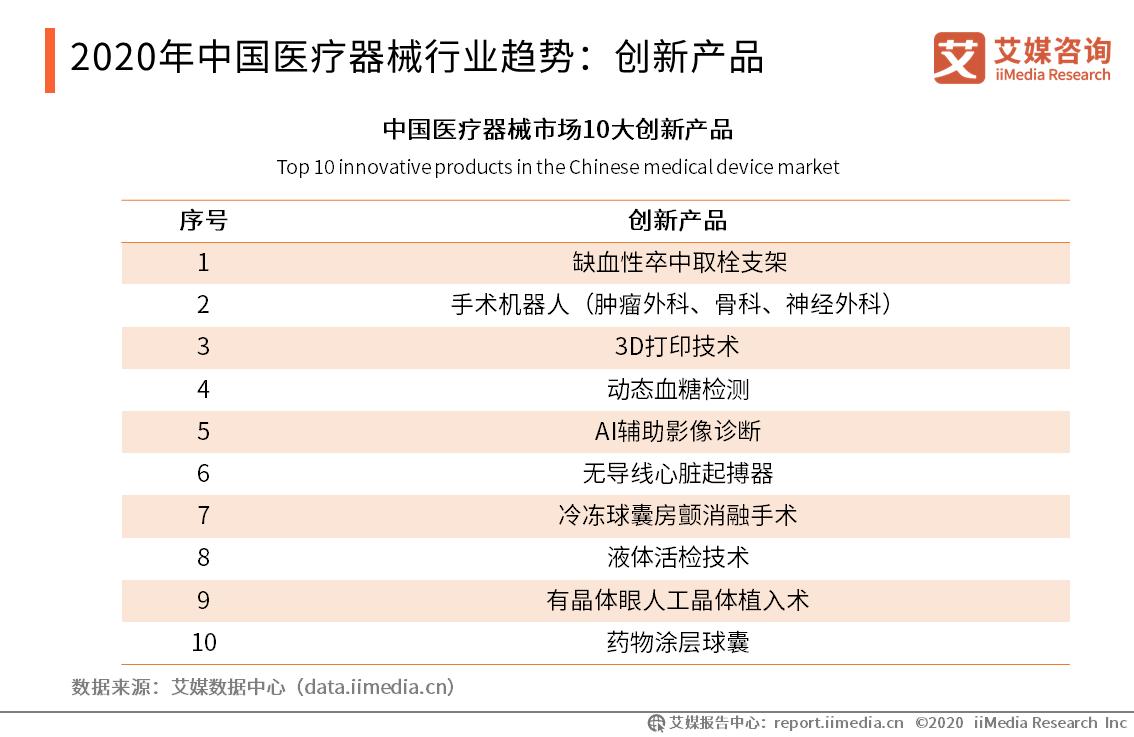 2020年中国医疗器械行业趋势:创新产品