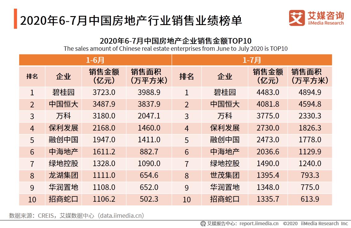 2020年6-7月中国房地产行业销售业绩榜单