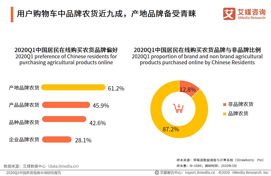 用户购物车中品牌农货近九成,产地品牌备受青睐