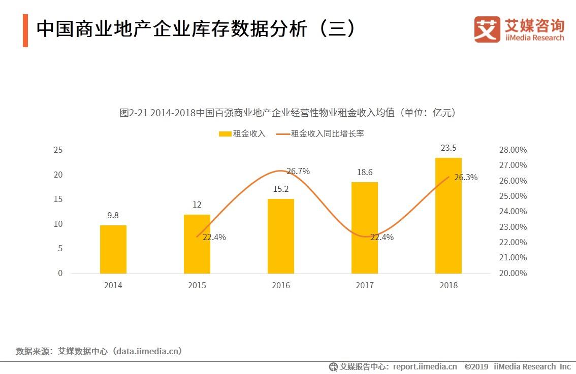中国商业地产行业数据分析:2018年百强商业地产代表企业的经营性物业租金平均收入23.5亿元