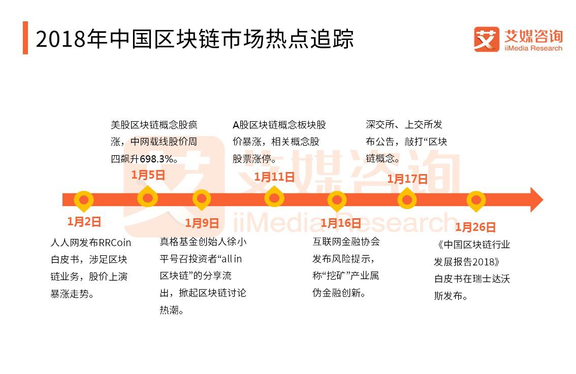 2018年中国区块链市场热点追踪