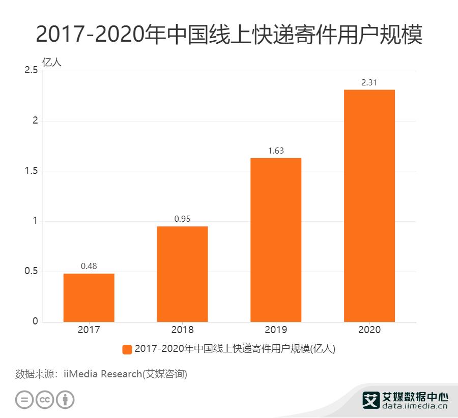 2017-2020年中国线上快递寄件用户规模