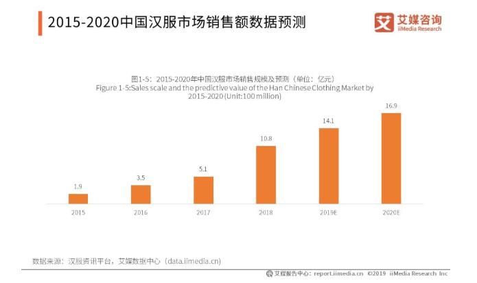 2015-2020中国汉服市场销售额数据预测
