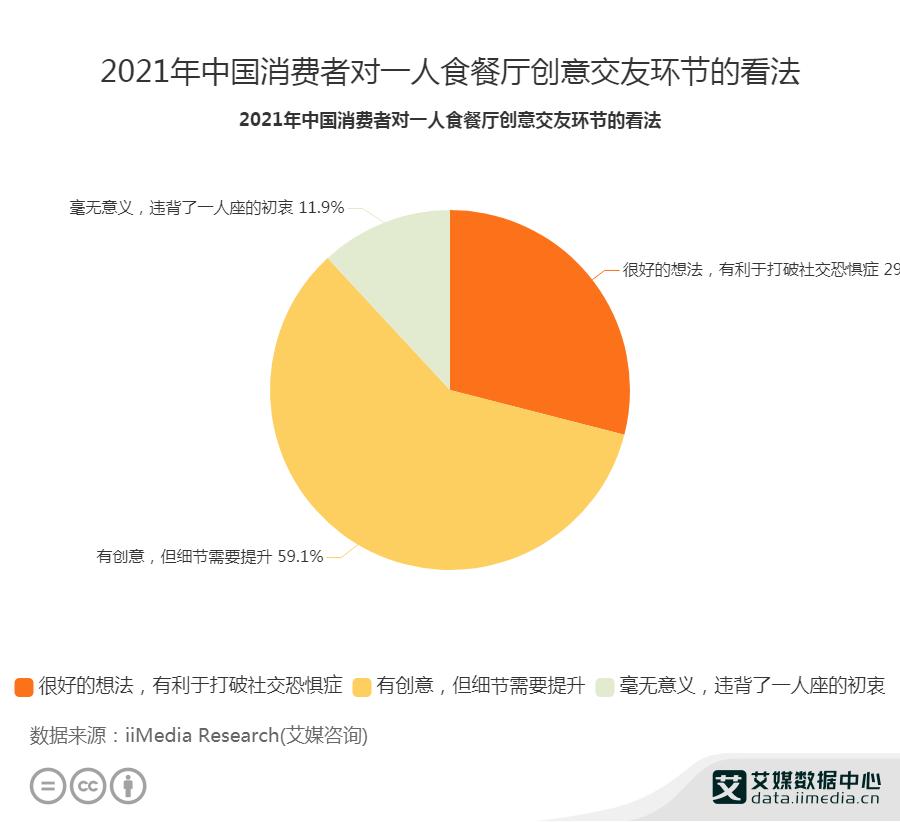 2021年中国消费者对一人食餐厅创意交友环节的看法