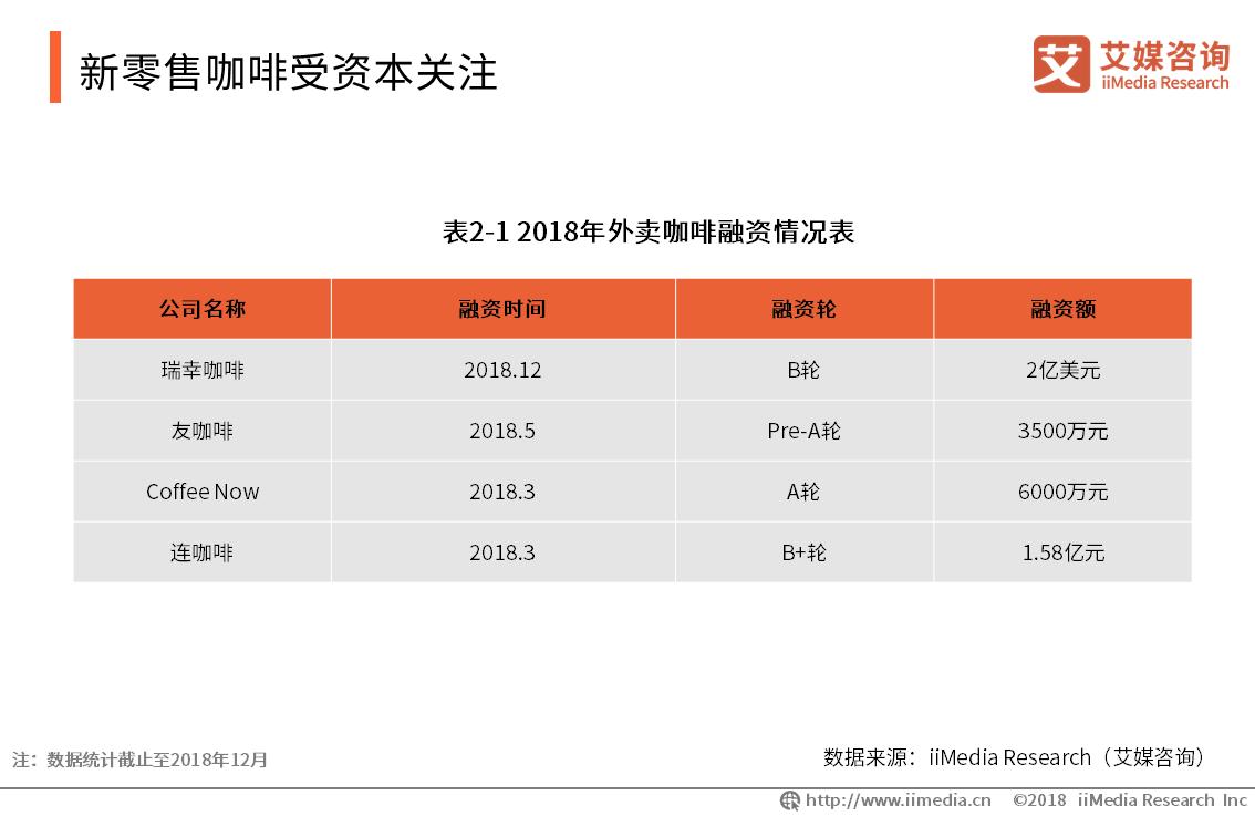 新零售咖啡受资本关注!2019年中国咖啡产业规模、发展问题及趋势分析