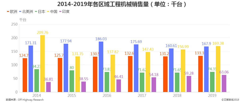 2014-2019年各区域工程机械销售量