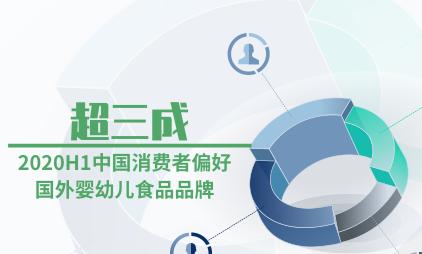母婴行业数据分析:2020H1中国超三成消费者偏好国外婴幼儿食品品牌
