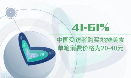 地摊经济数据分析:2020H1中国41.61%受访者购买地摊美食单笔消费价格为20-40元